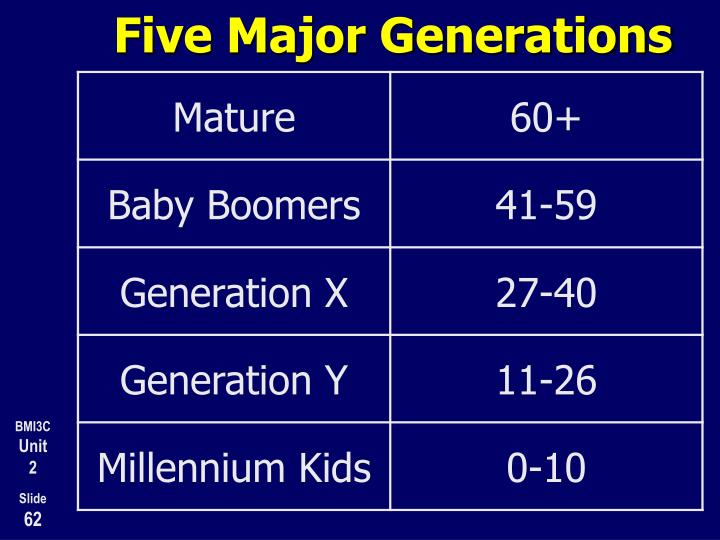 Five Major Generations