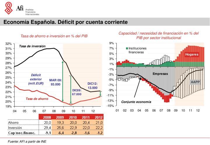 Economía Española. Déficit por cuenta corriente
