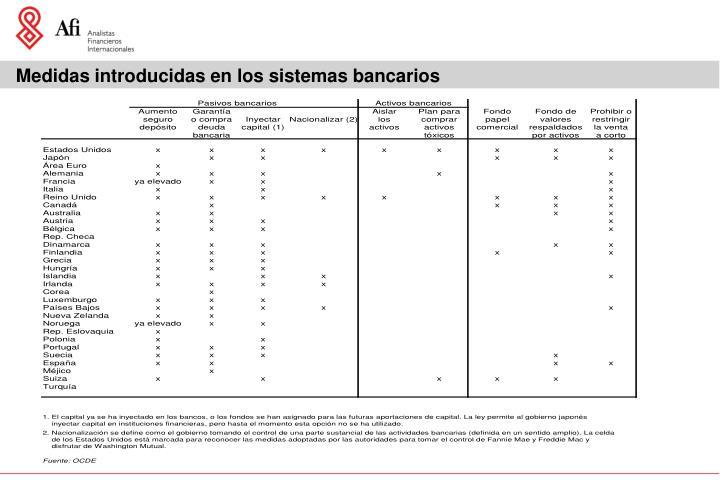 Medidas introducidas en los sistemas bancarios