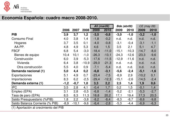 Economía Española: cuadro macro 2008-2010.