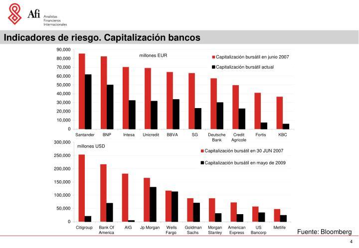 Indicadores de riesgo. Capitalización bancos