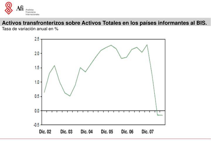 Activos transfronterizos sobre Activos Totales en los países informantes al BIS.