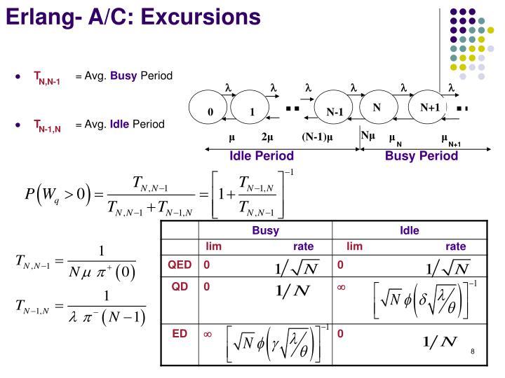 Erlang- A/C: Excursions