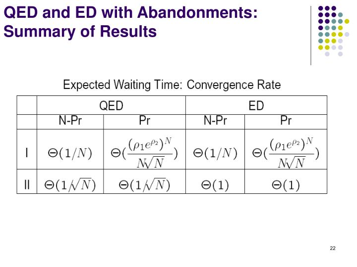 QED and ED with Abandonments: Summary of Results