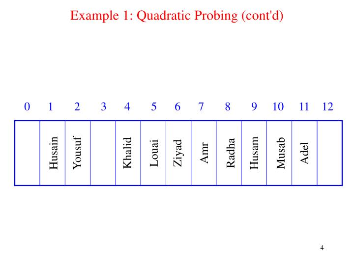 Example 1: Quadratic Probing (cont'd)