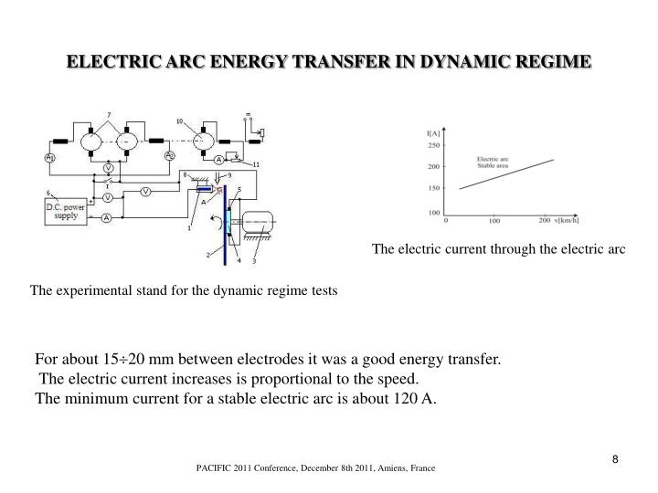 ELECTRIC ARC ENERGY TRANSFER IN DYNAMIC REGIME