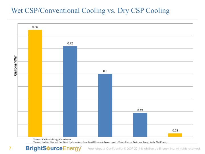Wet CSP/Conventional Cooling vs. Dry CSP Cooling