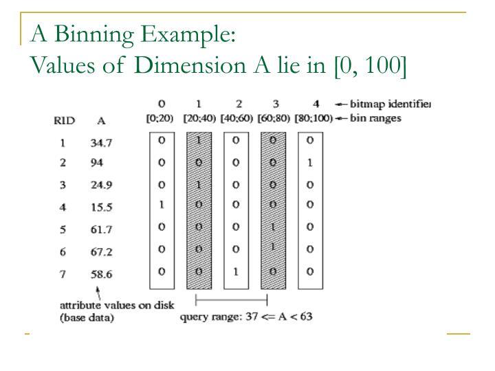 A Binning Example: