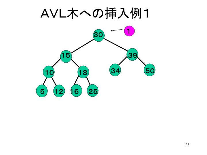 AVL木への挿入例1