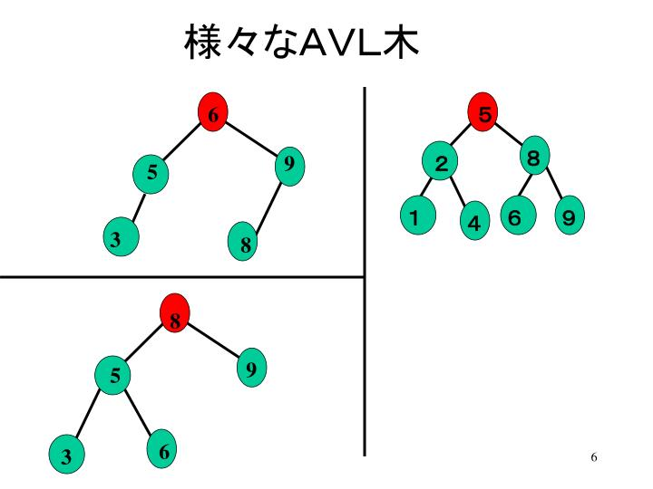 様々なAVL木