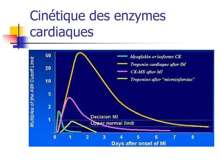 Cinétique des enzymes cardiaques