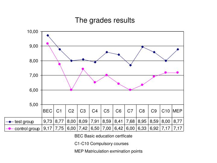The grades results