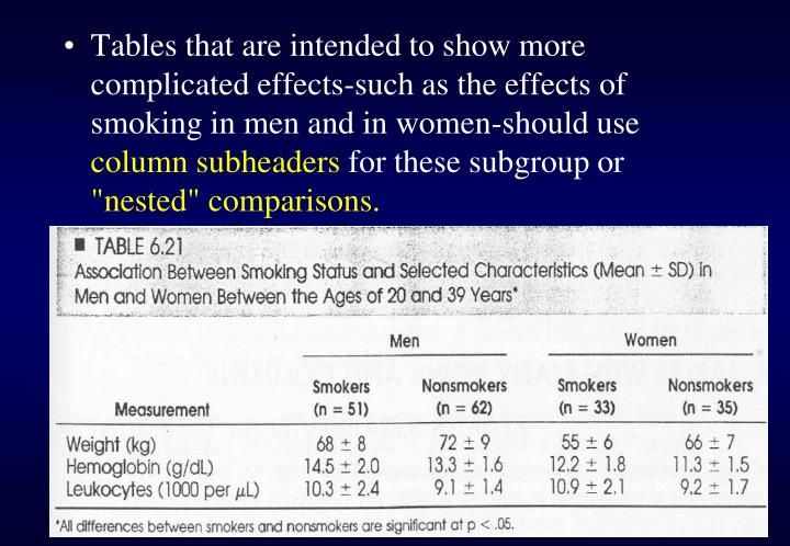 Tables that are intended to show more complicated effects-such as the effects of smoking in men and in women-should use