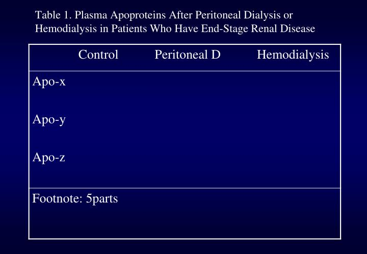 Table 1. Plasma Apoproteins After Peritoneal Dialysis or Hemodialysis in Patients Who Have End-Stage Renal Disease