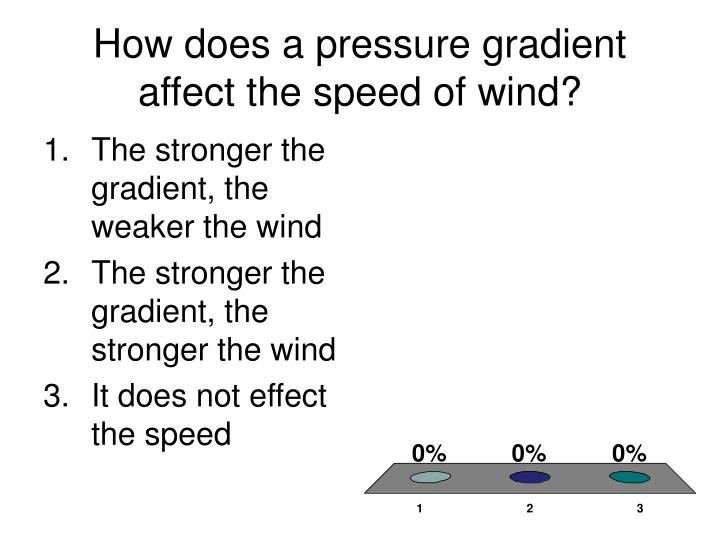 How does a pressure gradient affect the speed of wind?
