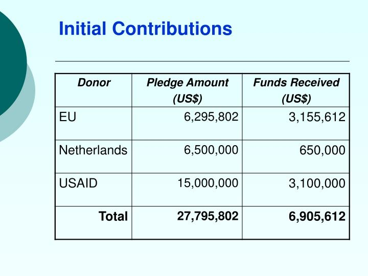 Initial Contributions