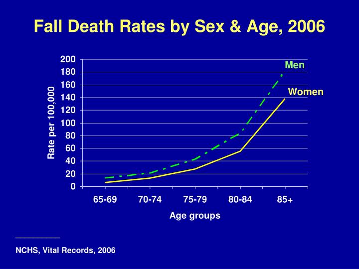 Fall Death Rates by Sex & Age, 2006