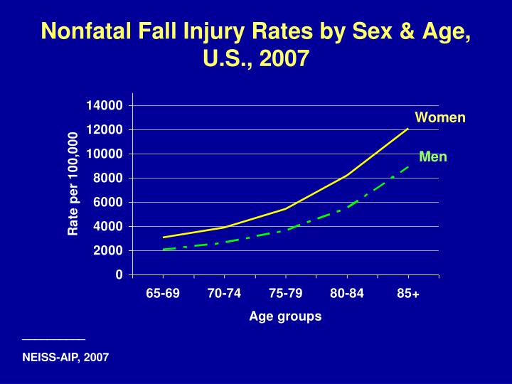 Nonfatal Fall Injury Rates by Sex & Age,
