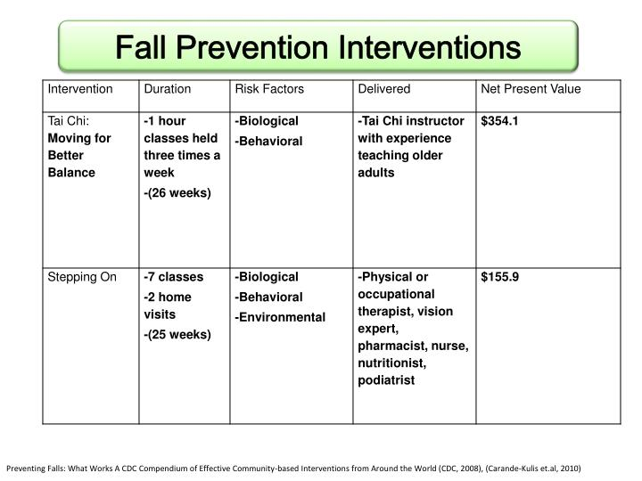 Fall Prevention Interventions