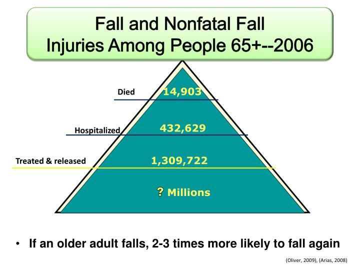 If an older adult falls, 2-3 times more likely to fall again