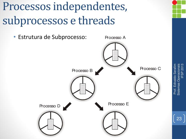 Processos independentes,
