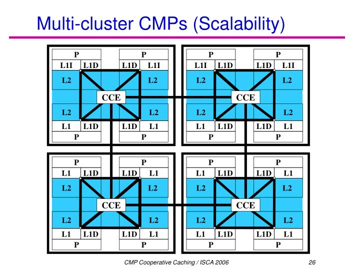 Multi-cluster CMPs (Scalability)