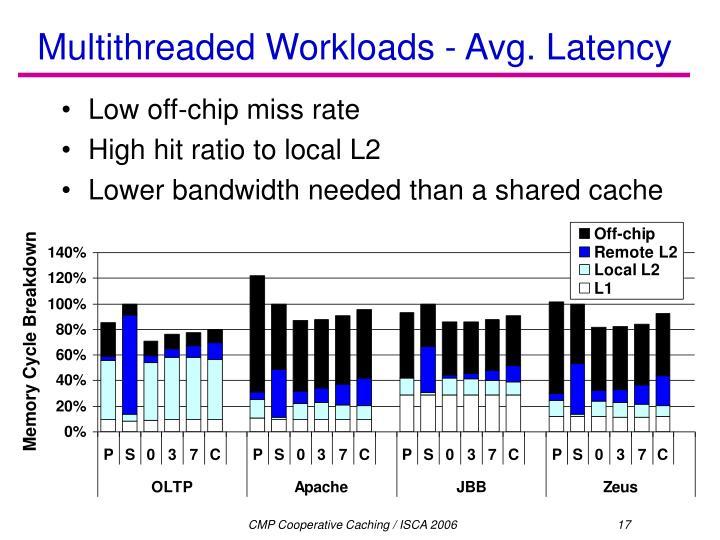 Multithreaded Workloads - Avg. Latency