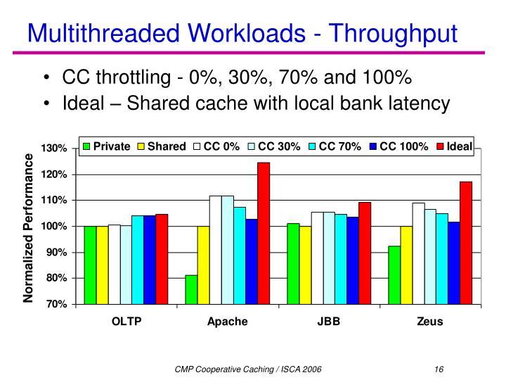 Multithreaded Workloads - Throughput