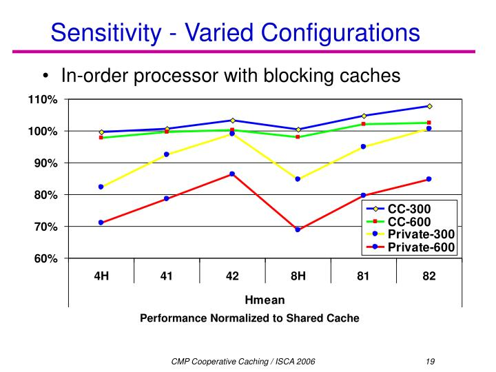 Sensitivity - Varied Configurations