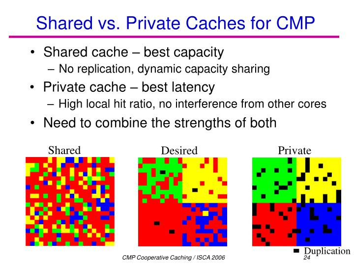 Private cache – best latency