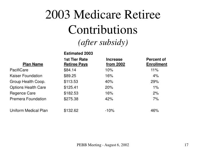 2003 Medicare Retiree Contributions