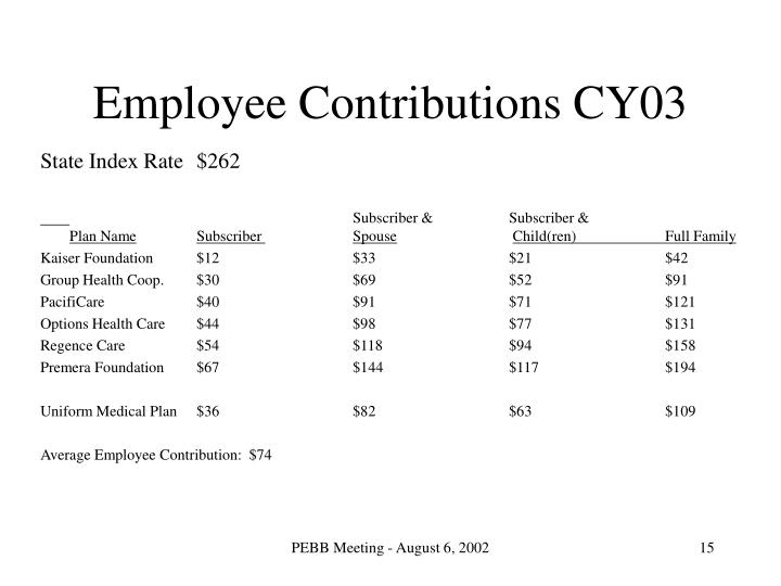 Employee Contributions CY03