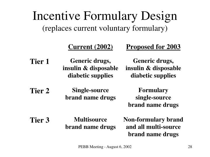 Incentive Formulary Design