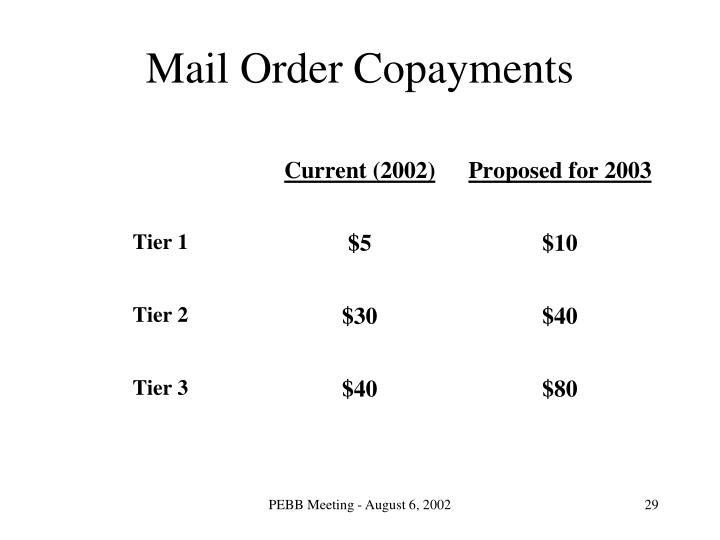 Mail Order Copayments