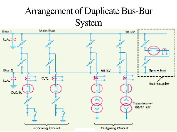 Arrangement of Duplicate Bus-Bur System