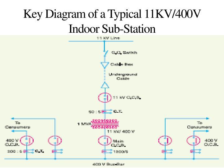 Key Diagram of a Typical 11KV/400V Indoor Sub-Station