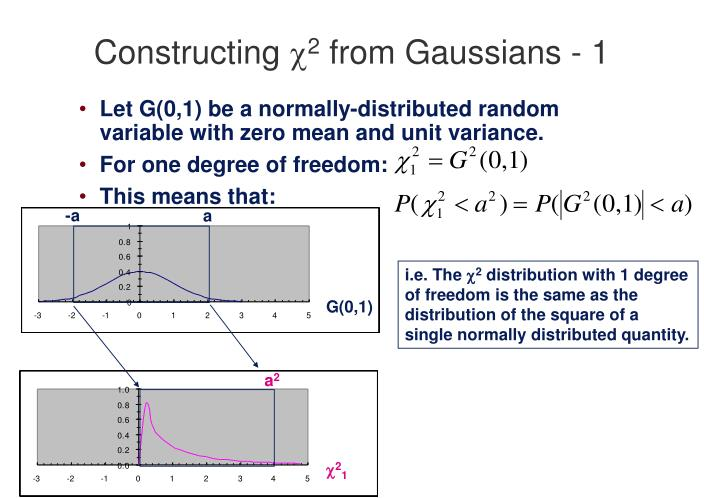 Constructing 2 from gaussians 1