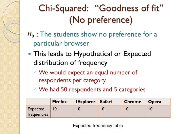"""Chi-Squared:   """"Goodness of fit""""    (No preference)"""