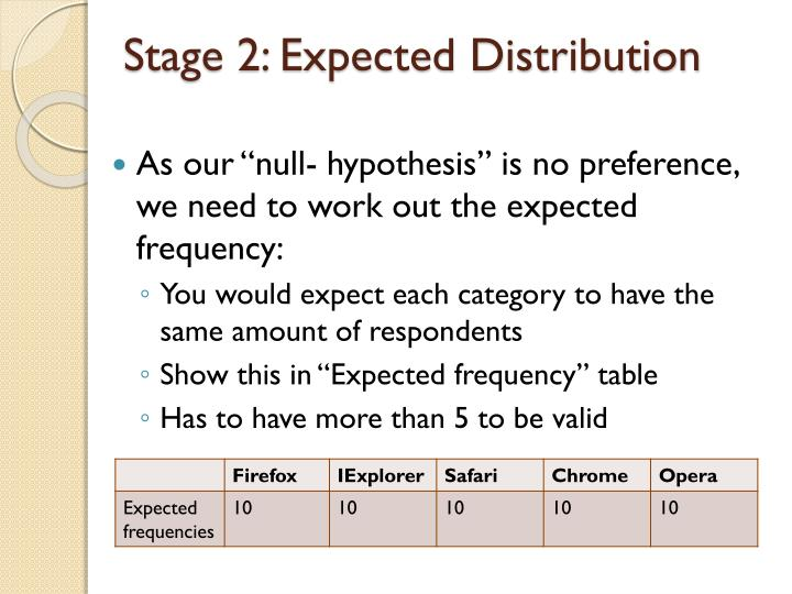 Stage 2: Expected Distribution
