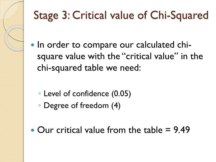 Stage 3: Critical value of Chi-Squared