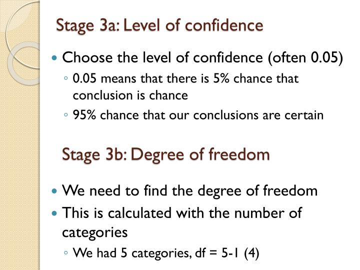 Stage 3a: Level of confidence