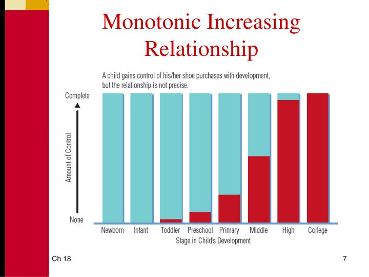 Monotonic Increasing Relationship