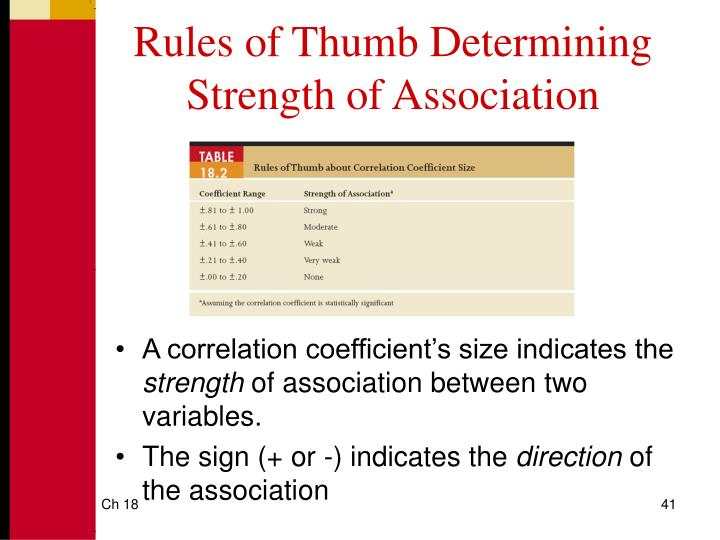 Rules of Thumb Determining Strength of Association
