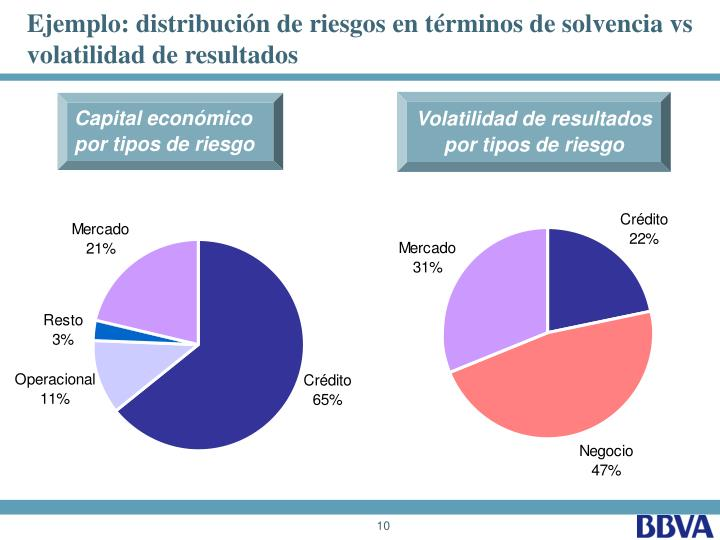 Ejemplo: distribución de riesgos en términos de solvencia vs volatilidad de resultados
