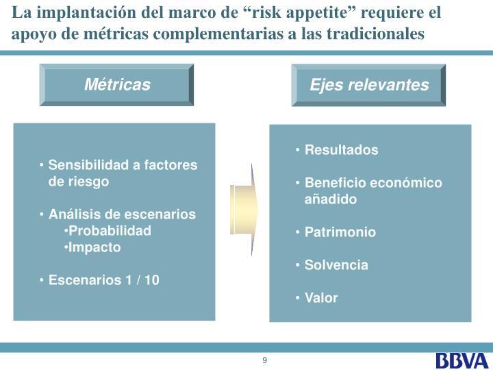 """La implantación del marco de """"risk appetite"""" requiere el apoyo de métricas complementarias a las tradicionales"""