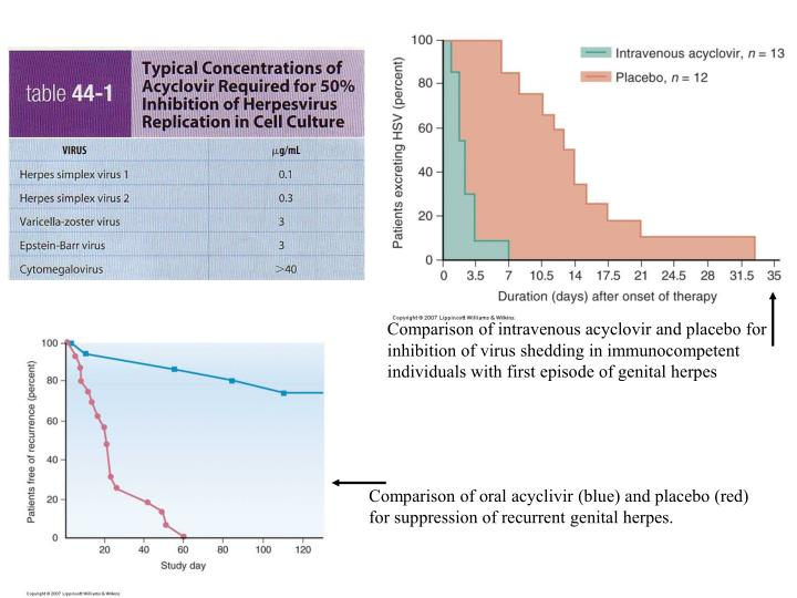 Comparison of intravenous acyclovir and placebo for inhibition of virus shedding in immunocompetent individuals with first episode of genital herpes