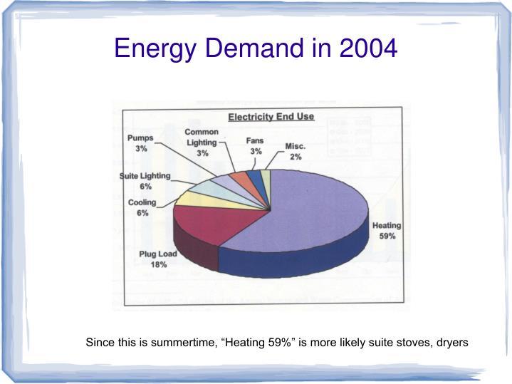 Energy Demand in 2004
