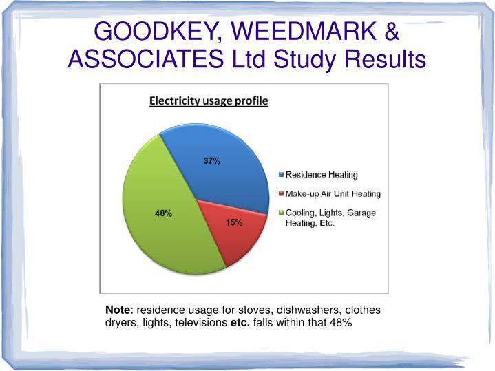 GOODKEY, WEEDMARK & ASSOCIATES Ltd Study Results