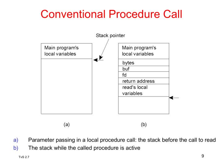 Conventional Procedure Call