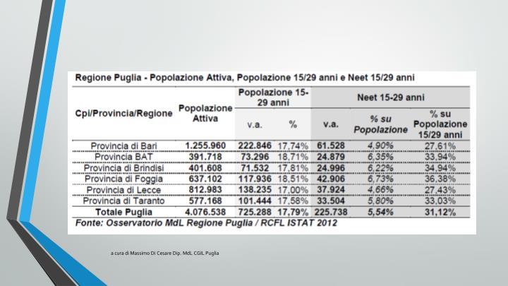 a cura di Massimo Di Cesare Dip. MdL CGIL Puglia